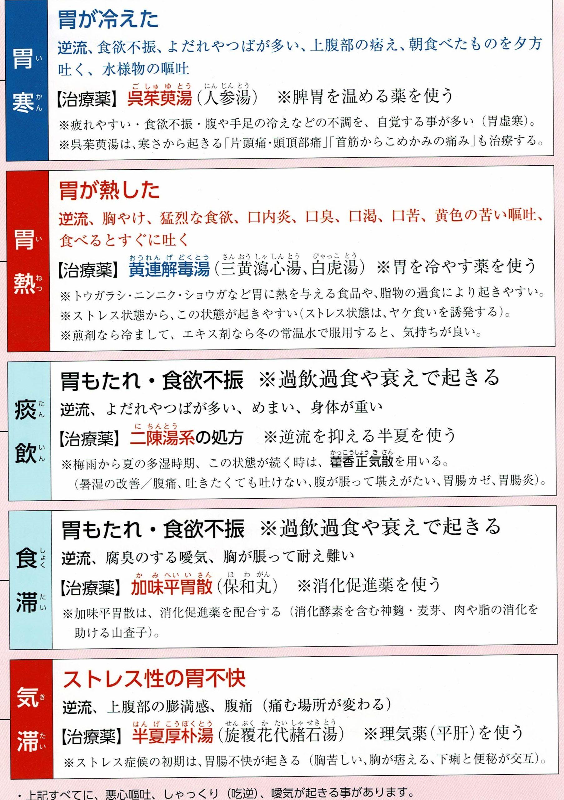 逆流性食道炎の漢方治療